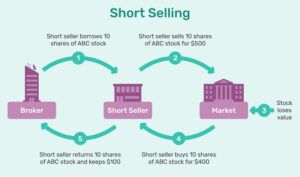 what is shorting