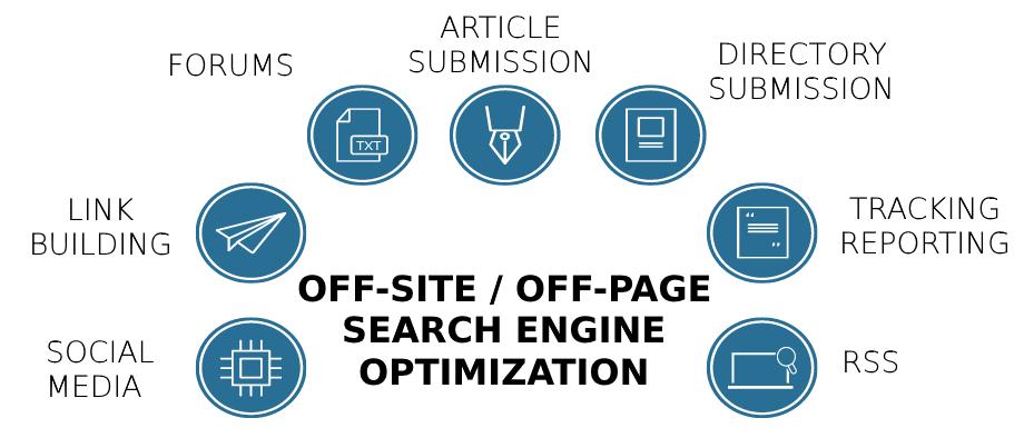 off page optimization factors 2020