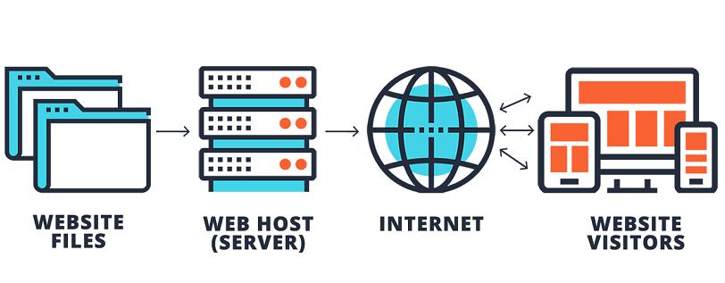 what is web hosting in sinhala guide wordpress